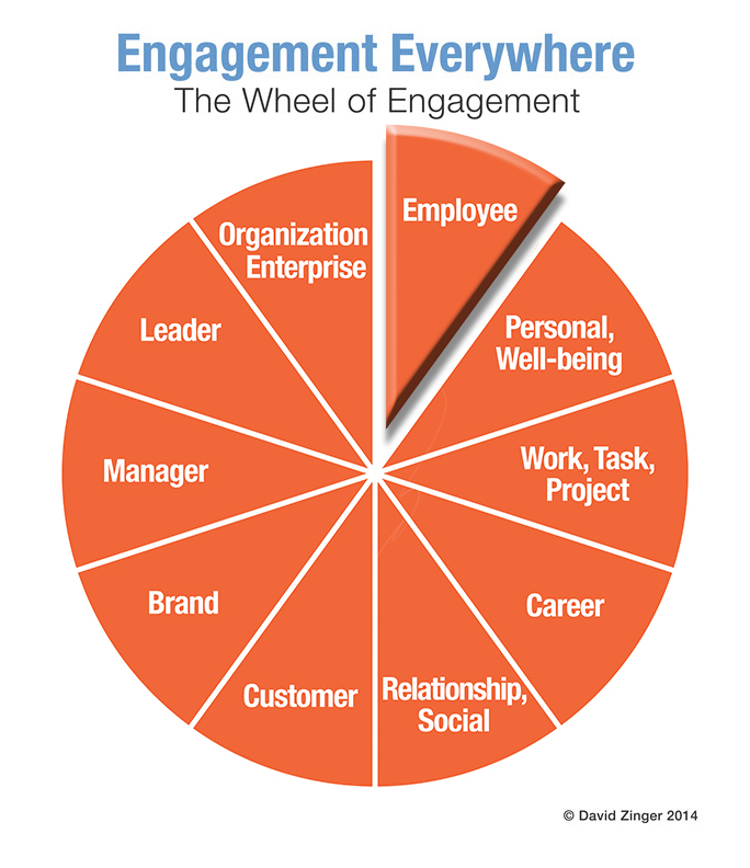 Wheel of Employee Engagement